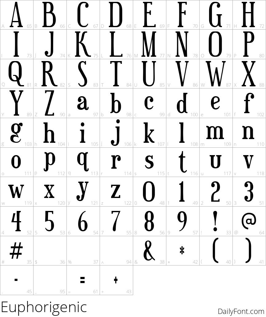 Euphorigenic character map