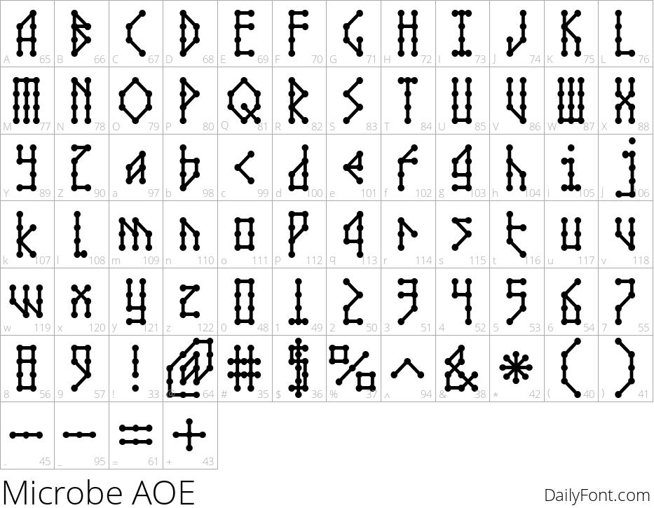 Microbe AOE character map