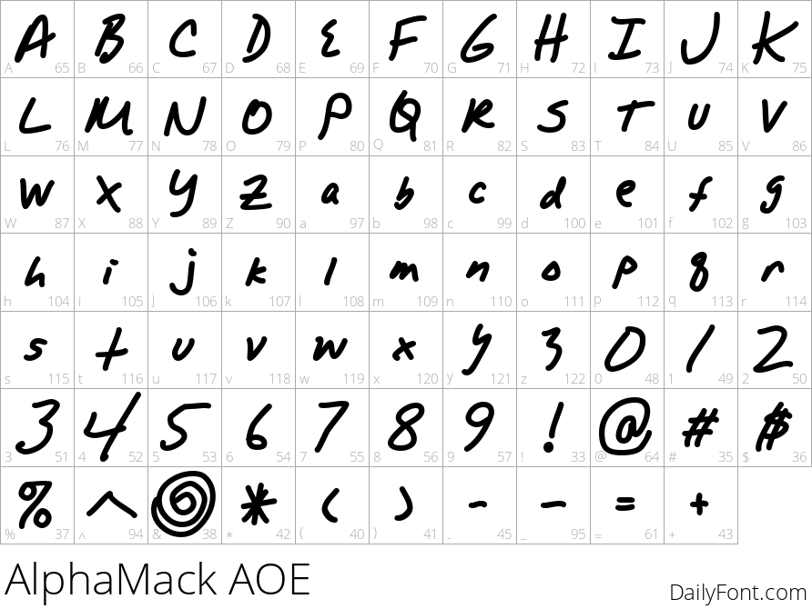 AlphaMack AOE character map