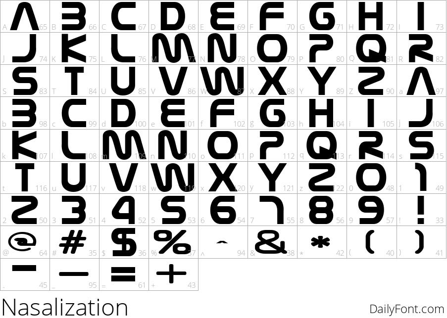 Nasalization character map