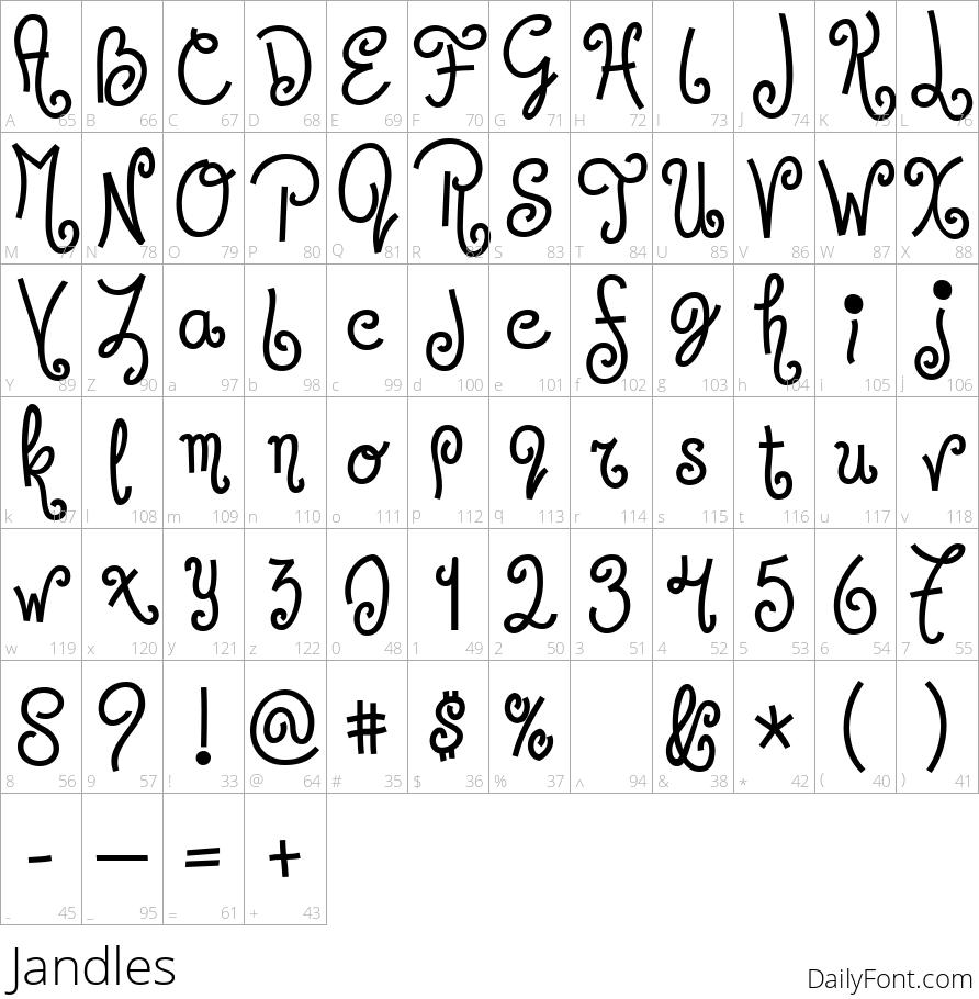 Jandles character map